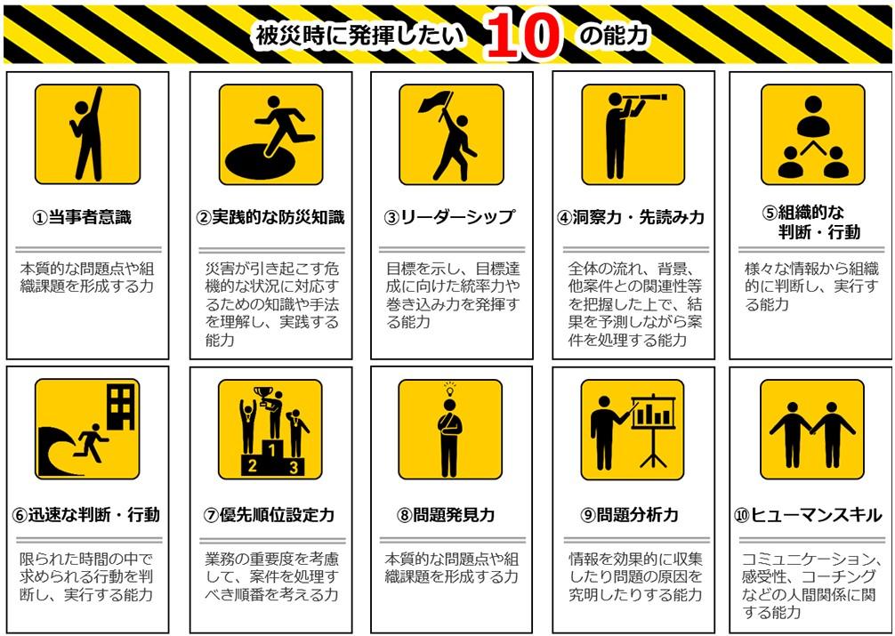 被災時に発揮したい10の能力